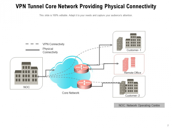 Virtual_Private_Network_Tunnel_Internet_Connection_Ppt_PowerPoint_Presentation_Complete_Deck_Slide_7
