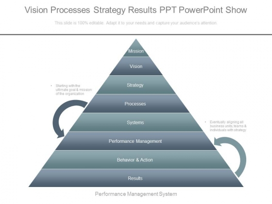 Vision Processes Strategy Results Ppt Powerpoint Show