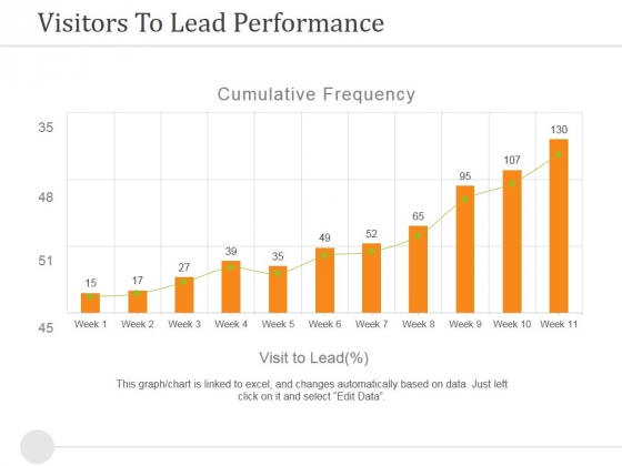 Visitors To Lead Performance Ppt PowerPoint Presentation Outline Background Image