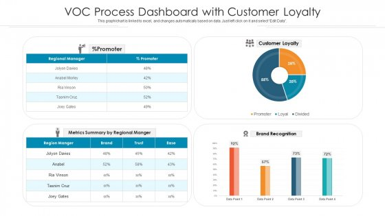 Voc_Process_Dashboard_With_Customer_Loyalty_Ppt_PowerPoint_Presentation_Gallery_Display_PDF_Slide_1