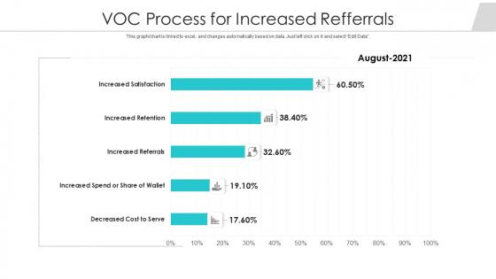 Voc_Process_For_Increased_Refferrals_Ppt_PowerPoint_Presentation_Gallery_Slides_PDF_Slide_1