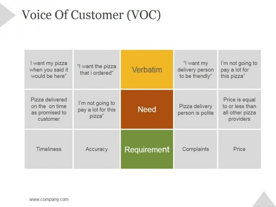 Voice Of Customer Voc Ppt Point Presentation Topics Slide 1 2