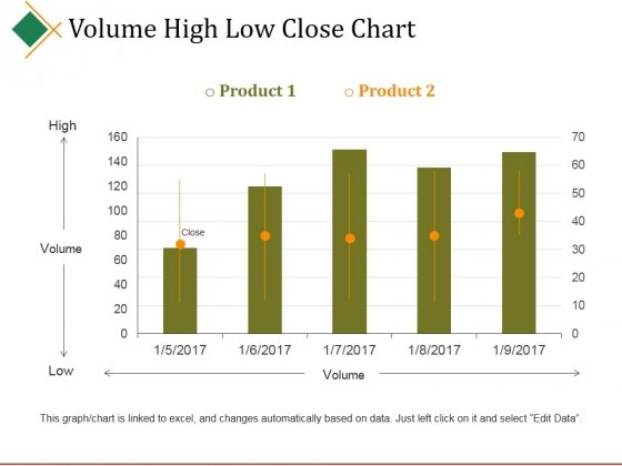 Volume High Low Close Chart Ppt PowerPoint Presentation Gallery Shapes