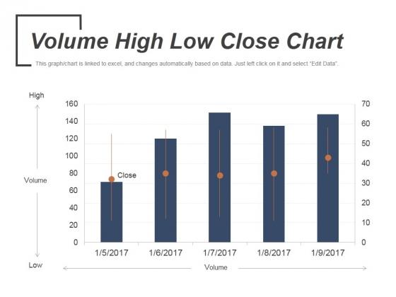 Volume High Low Close Chart Ppt PowerPoint Presentation Slides Portrait