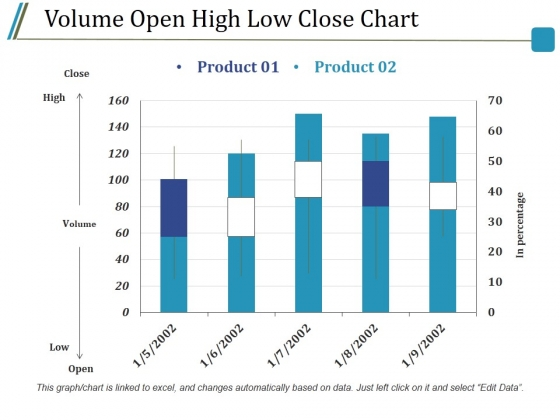 Volume Open High Low Close Chart Ppt PowerPoint Presentation Infographics Guide