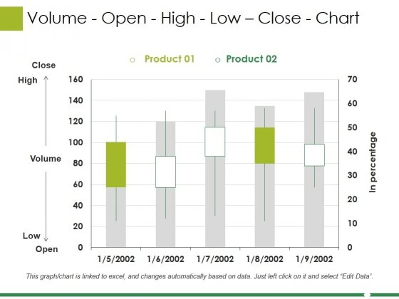 Volume Open High Low Close Chart Ppt PowerPoint Presentation Professional Format