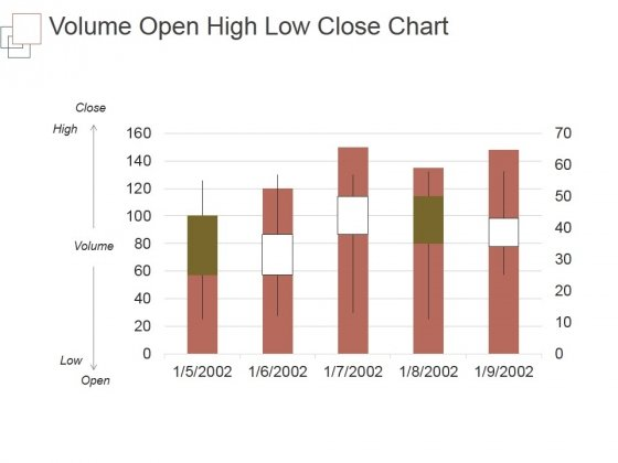 Volume Open High Low Close Chart Ppt PowerPoint Presentation Sample