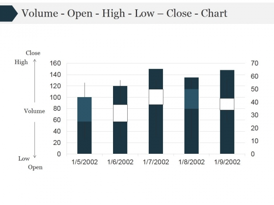 Volume Open High Low Close Chart Ppt PowerPoint Presentation Themes