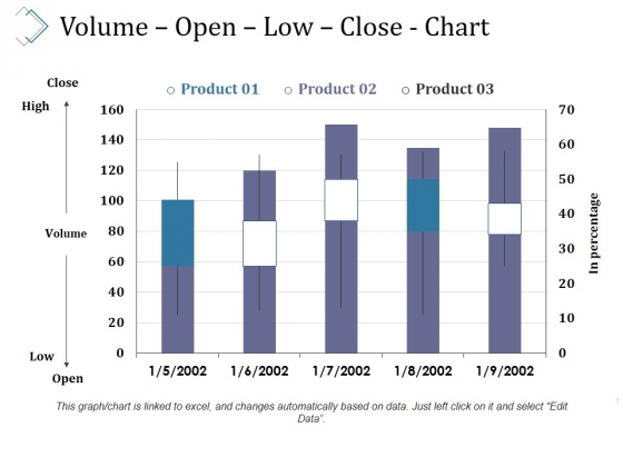 Volume Open Low Close Chart Ppt PowerPoint Presentation Summary Grid