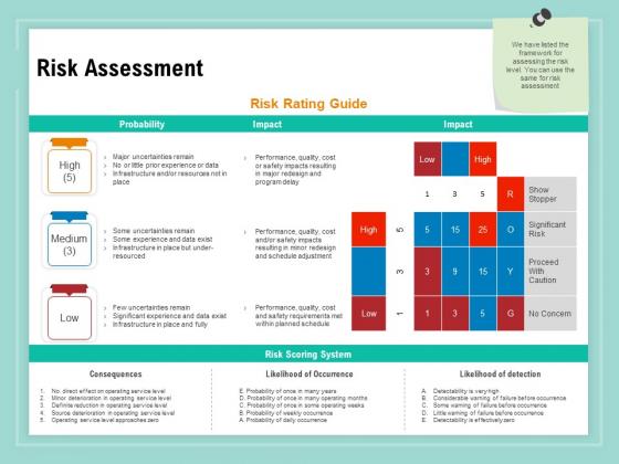 Vulnerability Assessment Methodology Risk Assessment Ppt File Samples PDF