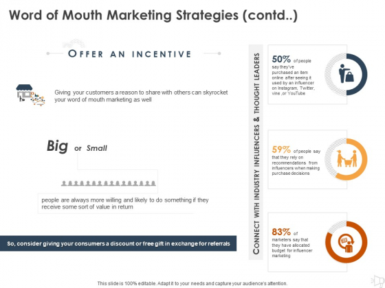 WOM Marketing Word Of Mouth Marketing Strategies Contd Budget Ppt Infographic Template Graphics Pictures PDF
