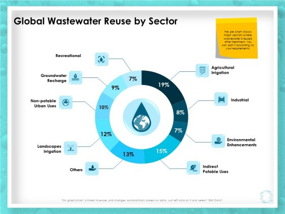 WQM System Global Wastewater Reuse By Sector Ppt PowerPoint Presentation Icon Show PDF