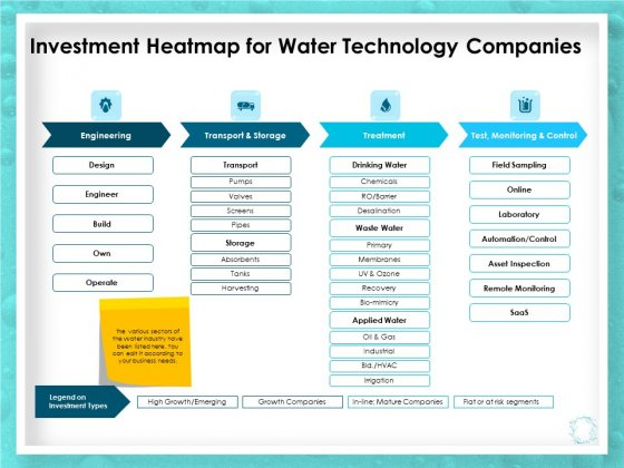 WQM System Investment Heatmap For Water Technology Companies Ppt PowerPoint Presentation Gallery Tips PDF