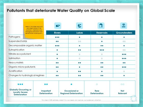 WQM System Pollutants That Deteriorate Water Quality On Global Scale Ppt PowerPoint Presentation Ideas Vector PDF