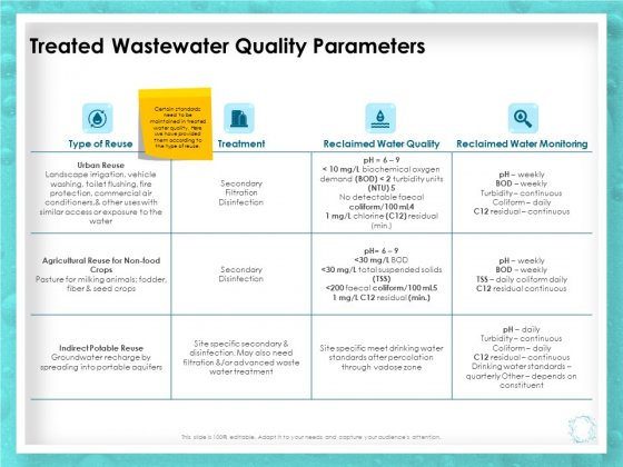 WQM System Treated Wastewater Quality Parameters Ppt PowerPoint Presentation Gallery Microsoft PDF