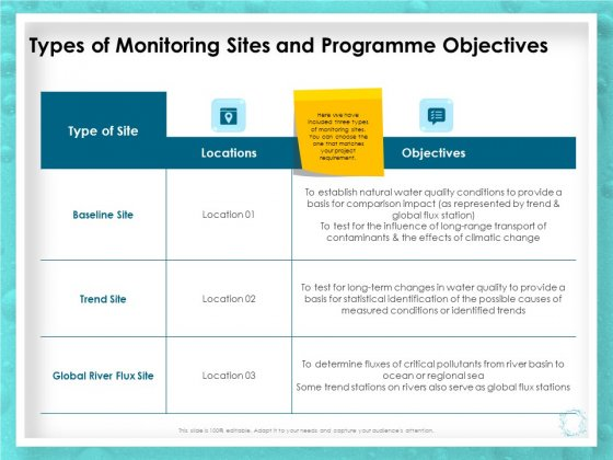 WQM System Types Of Monitoring Sites And Programme Objectives Ppt PowerPoint Presentation Icon Shapes PDF