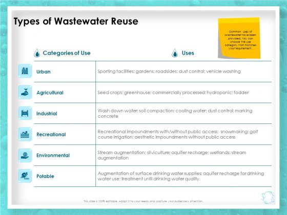 WQM System Types Of Wastewater Reuse Ppt PowerPoint Presentation Icon Graphic Images PDF