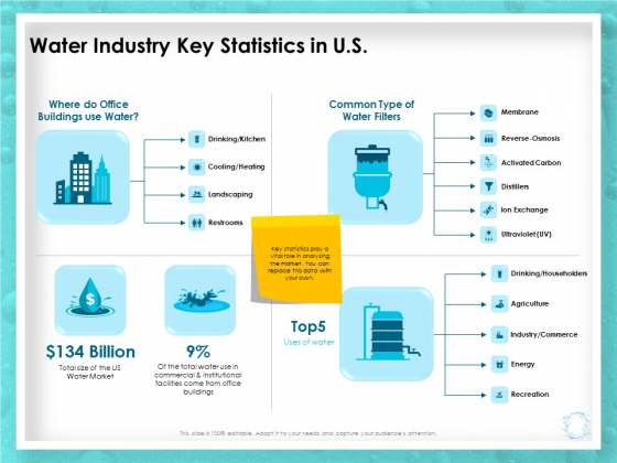 WQM System Water Industry Key Statistics In US Ppt PowerPoint Presentation Summary Objects PDF