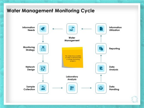 WQM System Water Management Monitoring Cycle Ppt PowerPoint Presentation Infographic Template Gallery PDF