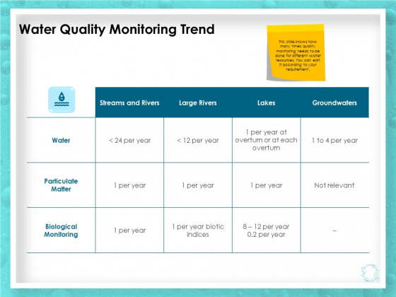 WQM System Water Quality Monitoring Trend Ppt PowerPoint Presentation File Background PDF