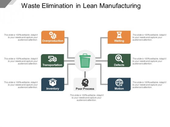 Waste Elimination In Lean Manufacturing Ppt PowerPoint Presentation Portfolio Good PDF