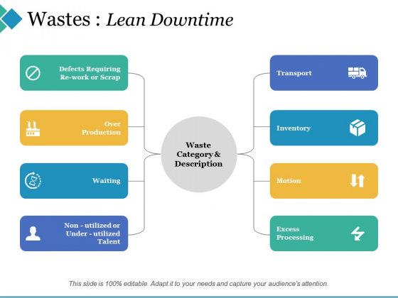 Wastes Lean Downtime Ppt PowerPoint Presentation Icon Brochure
