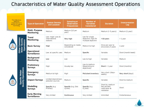 Water NRM Characteristics Of Water Quality Assessment Operations Ppt Styles Picture PDF