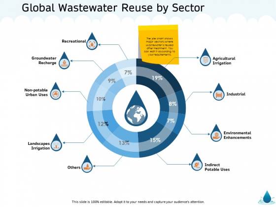 Water NRM Global Wastewater Reuse By Sector Ppt Outline Graphics Download PDF