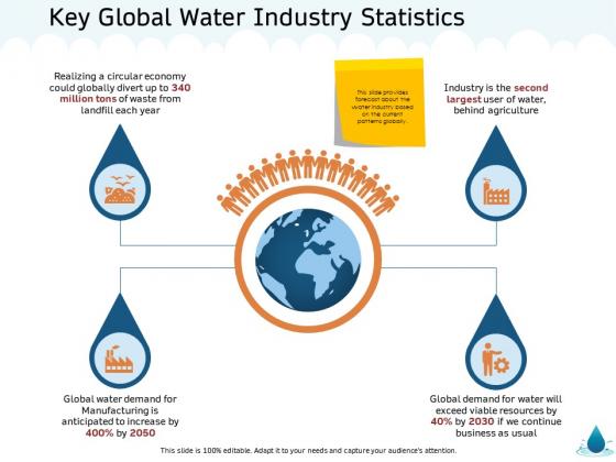 Water NRM Key Global Water Industry Statistics Ppt Slides PDF