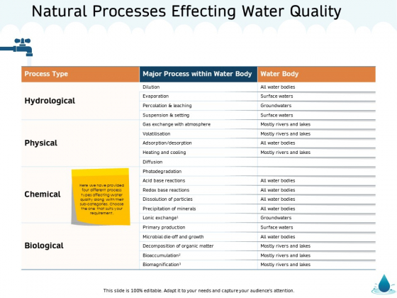 Water NRM Natural Processes Effecting Water Quality Ppt Professional Summary PDF