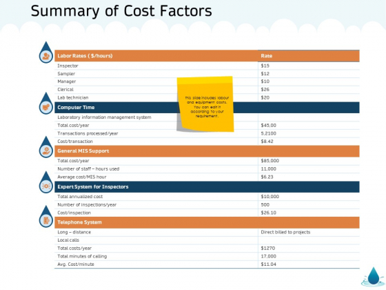 Water NRM Summary Of Cost Factors Ppt Layouts Elements PDF