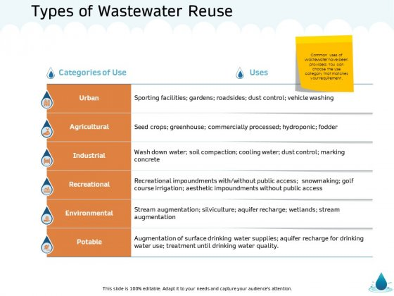 Water NRM Types Of Wastewater Reuse Ppt Outline Tips PDF