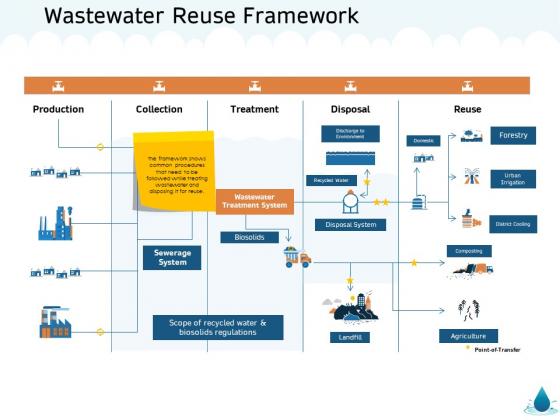 Water NRM Wastewater Reuse Framework Ppt Slides Information PDF