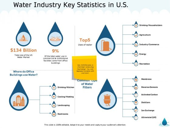 Water NRM Water Industry Key Statistics In US Ppt Ideas Show PDF