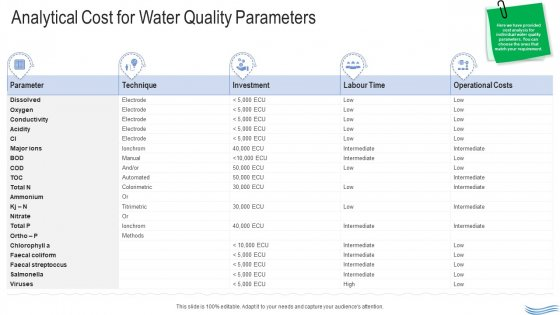 Water Quality Management Analytical Cost For Water Quality Parameters Download PDF