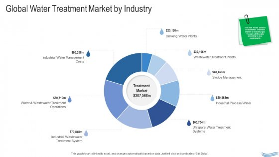 Water Quality Management Global Water Treatment Market By Industry Graphics PDF