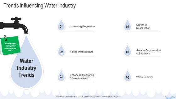 Water Quality Management Trends Influencing Water Industry Demonstration PDF