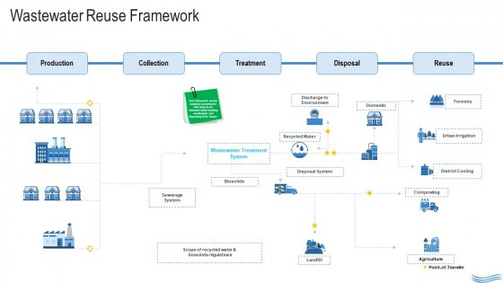 Water Quality Management Wastewater Reuse Framework Topics PDF