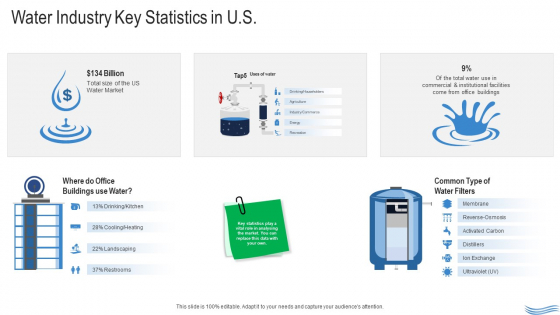 Water Quality Management Water Industry Key Statistics In US Ppt Inspiration Summary PDF