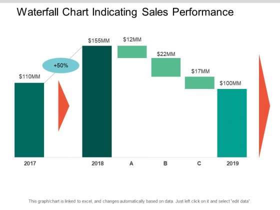 Waterfall Chart Indicating Sales Performance Ppt PowerPoint Presentation Outline Templates