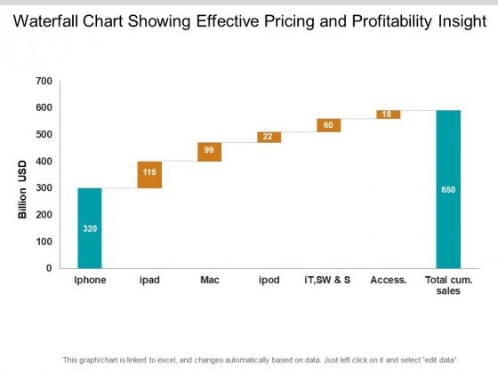 Waterfall Chart Showing Effective Pricing And Profitability Insight Ppt PowerPoint Presentation Icon Graphics