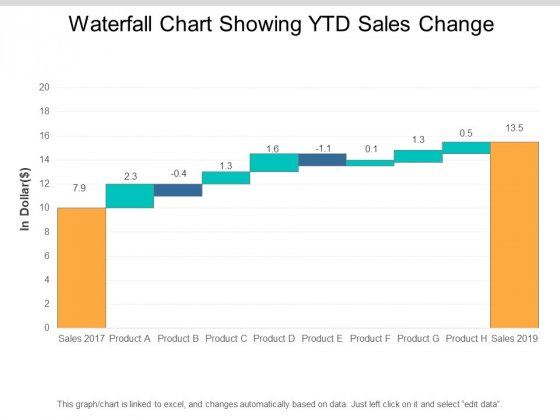 Waterfall Chart Showing Ytd Sales Change Ppt PowerPoint Presentation Professional Format
