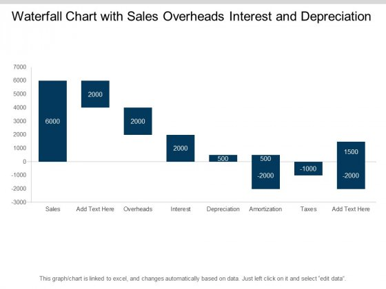 Waterfall Chart With Sales Overheads Interest And Depreciation Ppt PowerPoint Presentation File Display