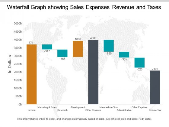 Waterfall Graph Showing Sales Expenses Revenue And Taxes Ppt PowerPoint Presentation Pictures Summary