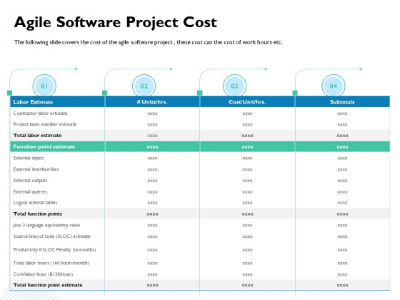 Waterfall Project Prioritization Methodology Agile Software Project Cost Ppt Professional Images PDF