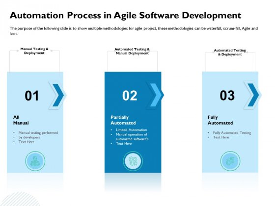 Waterfall Project Prioritization Methodology Automation Process In Agile Software Development Mockup PDF
