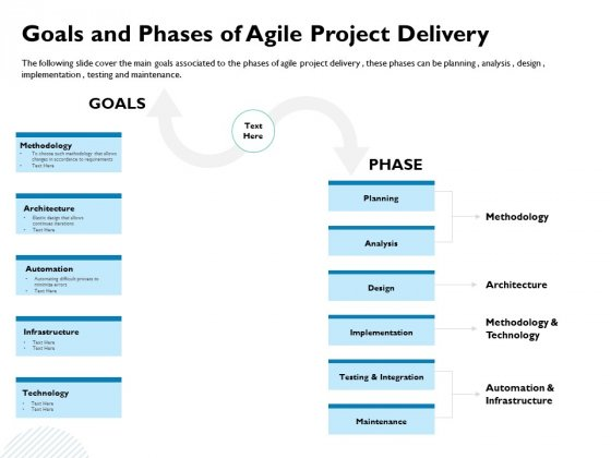 Waterfall Project Prioritization Methodology Goals And Phases Of Agile Project Delivery Brochure PDF