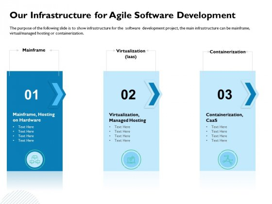 Waterfall Project Prioritization Methodology Our Infrastructure For Agile Software Development Elements PDF