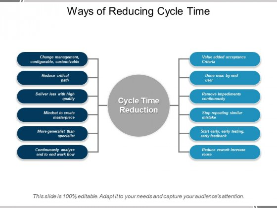 Ways Of Reducing Cycle Time Ppt PowerPoint Presentation Icon