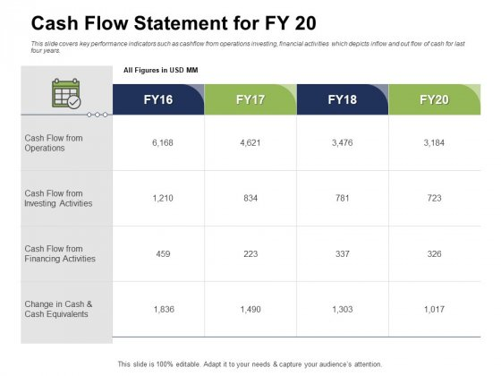 Ways To Bounce Back From Insolvency Cash Flow Statement For FY 20 Mockup PDF